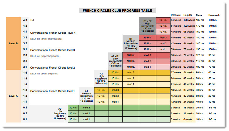 French Circles Club - Student Progress Table